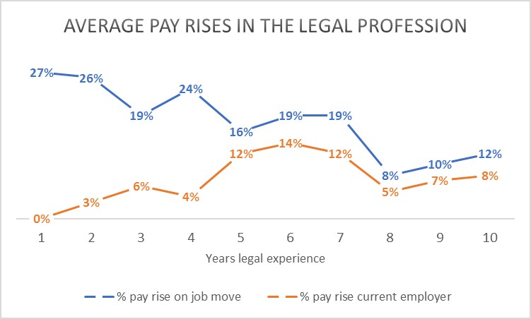 Max out salary in the first 10 years of a legal career