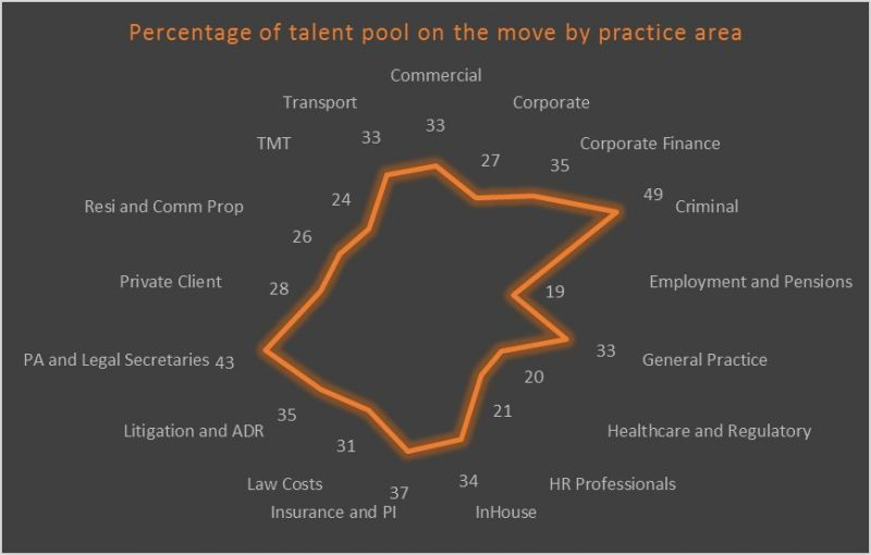 Which is the legal sector's most transient talent pool?